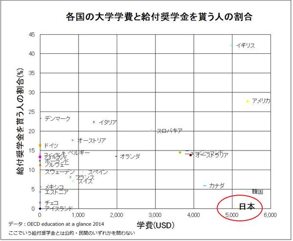 日本 大学 学費 高い