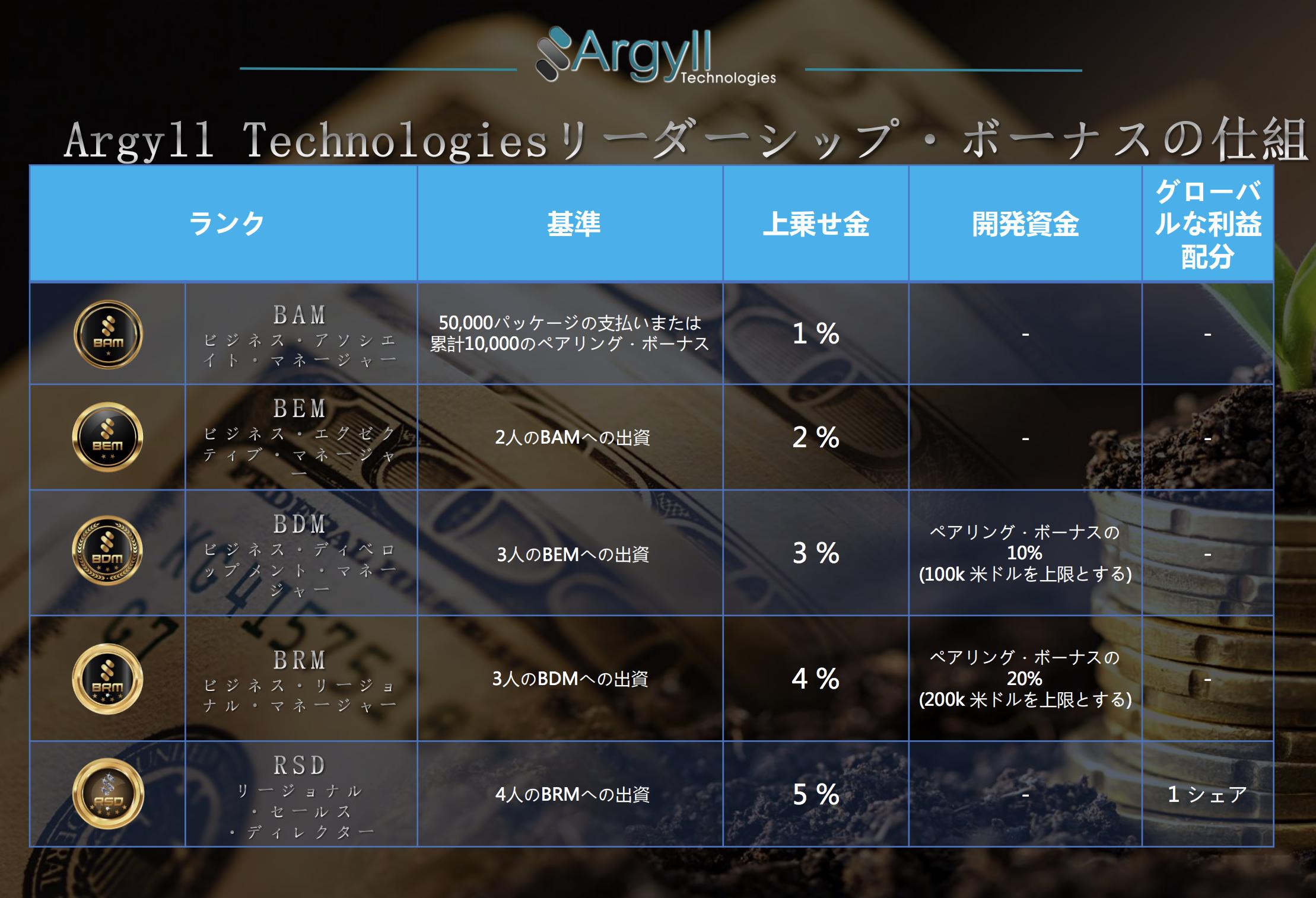 Argyll Technologies(アーガイルテクノロジー) リーダーシップボーナス