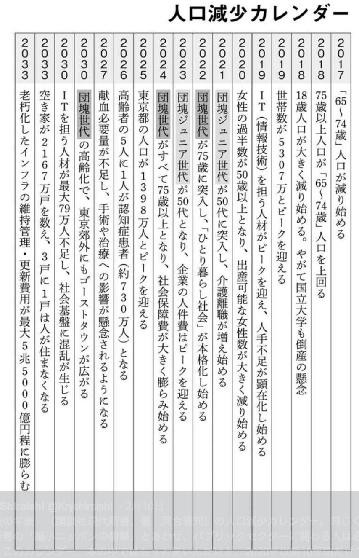 日本 今後 貧しくなる