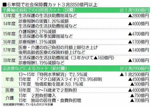 日本 6年間 社会保障費 3.9兆円削減