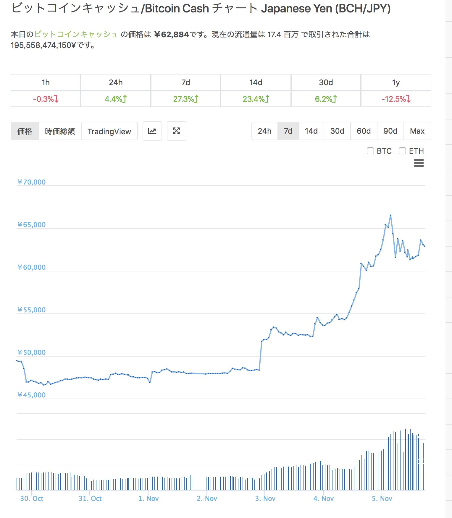 BitcoinCash(ビットコインキャッシュ) 11月 高騰