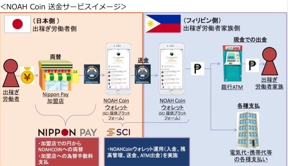 NoahCoin(ノアコイン) ニッポンペイ(NIPPON PAY) 提携