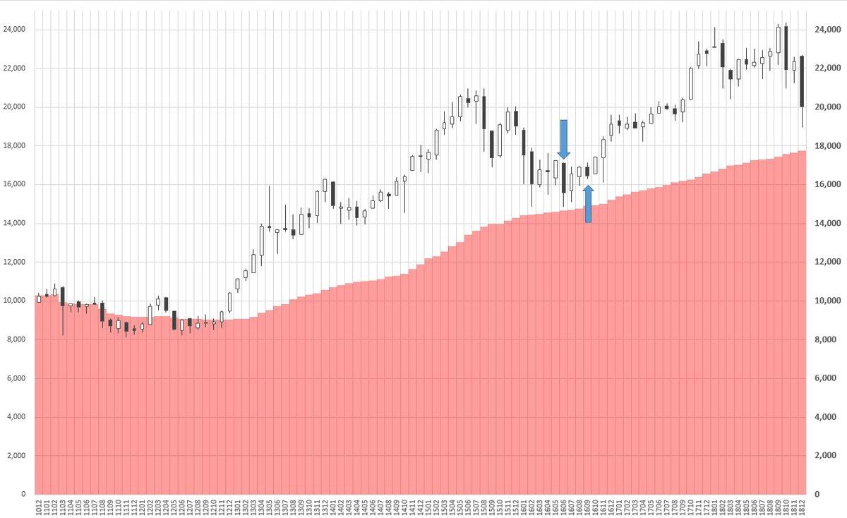 日銀 債務超過ライン 14600円