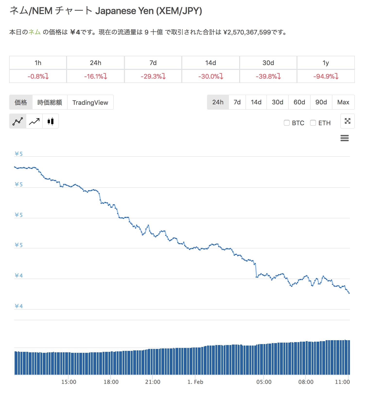 NEM(ネム)財団 破産