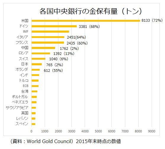 金(ゴールド) 中央銀行 保有量