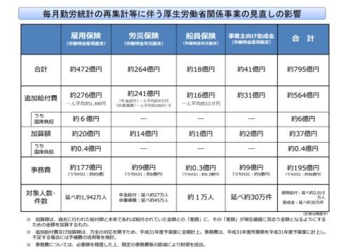 厚労省 毎月勤労統計 システム改修 50億円 費用 計上