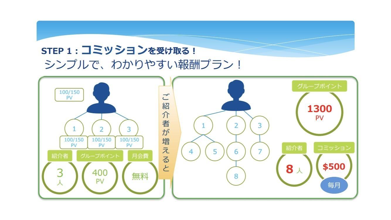 Kuvera(クベラ) 紹介制度