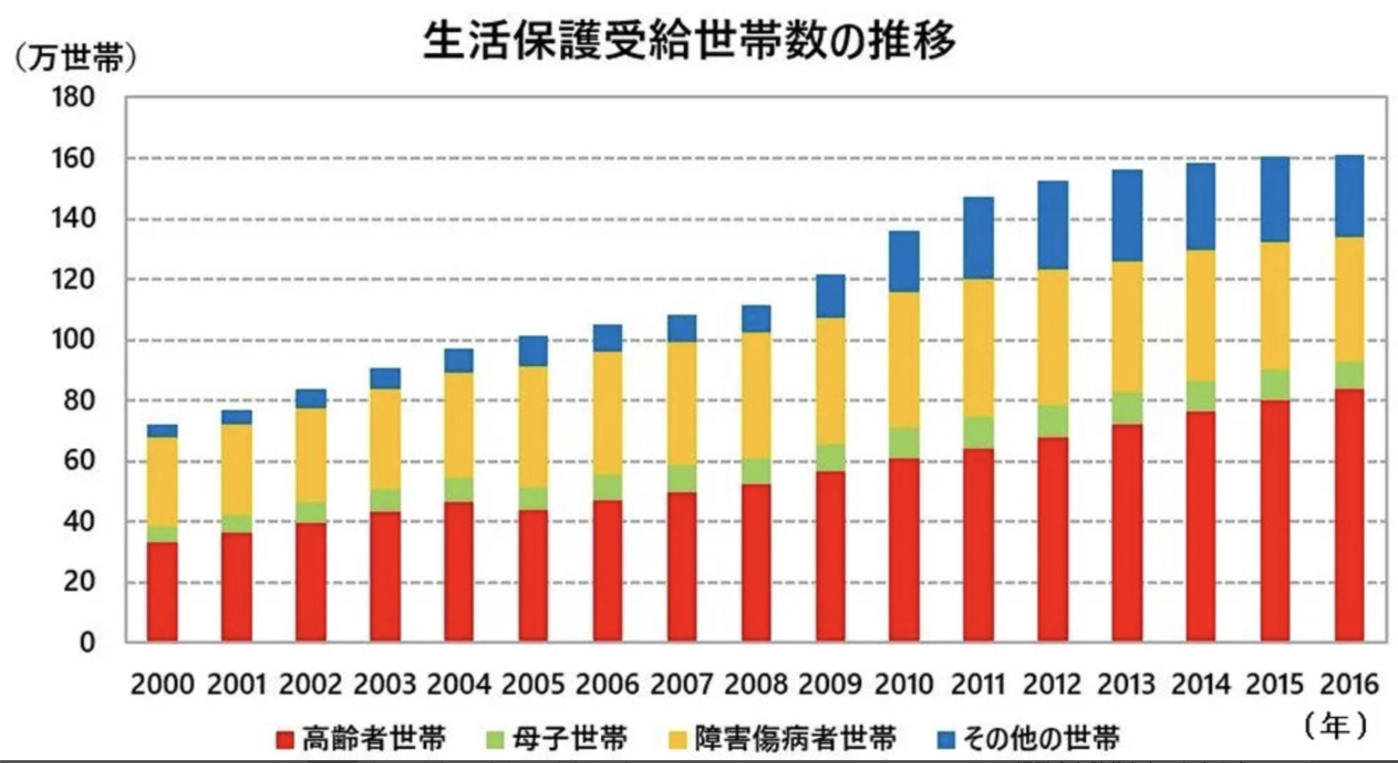 日本 高齢者 貧困 生活保護