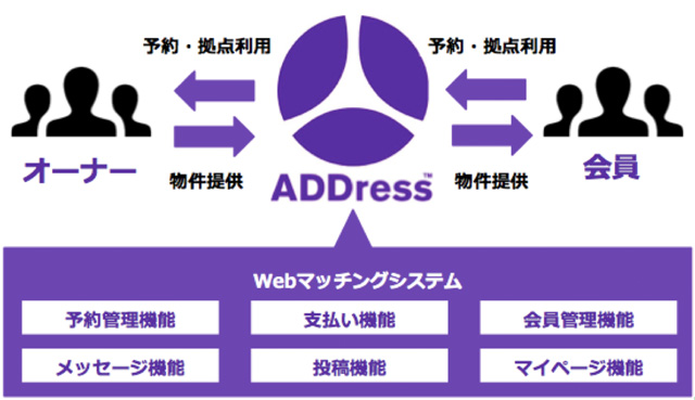 ADDress 日本