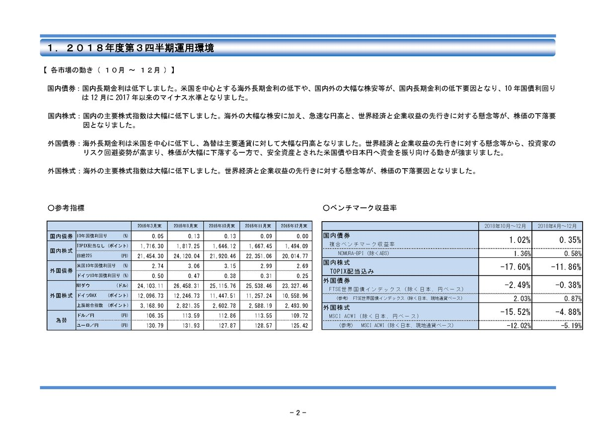 GPIF(年金積立金管理運用独立行政法人) 10月〜12月期 過去最高 14.8兆円 赤字