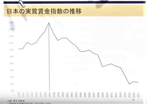 日本政府 実質賃金 参考値 公表しない