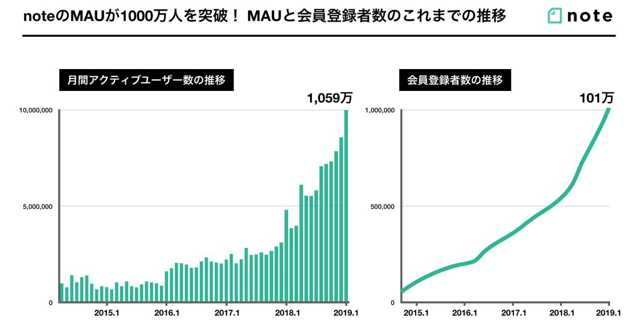note 月間アクティブユーザー数 1,000万人 突破