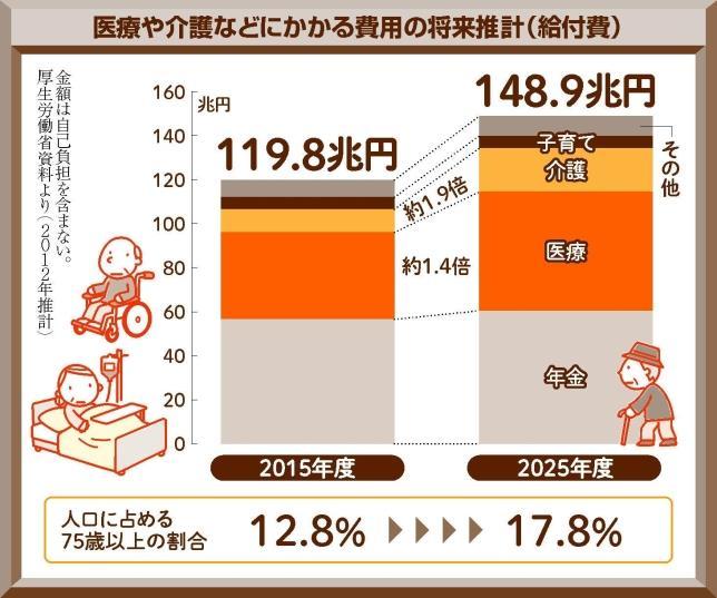 2025年問題 日本