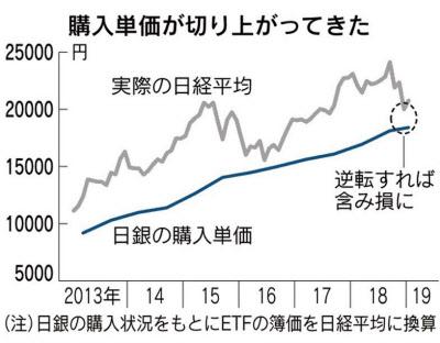 日銀 日経平均株価 1万8400円前後 含み益 吹き飛ぶ