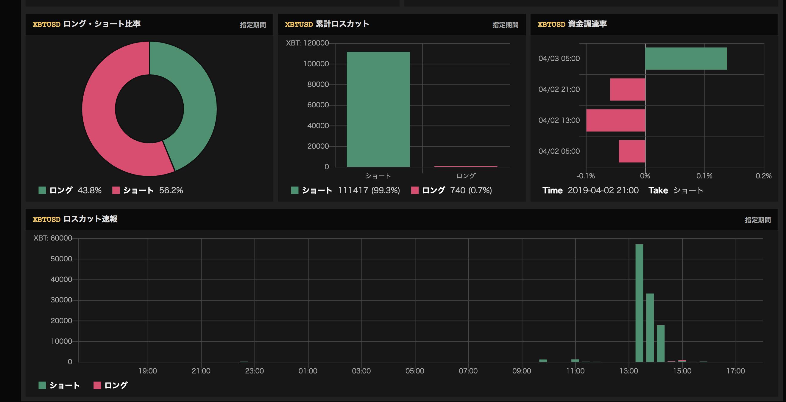 4月2日 Bitcoin(ビットコイン) 高騰