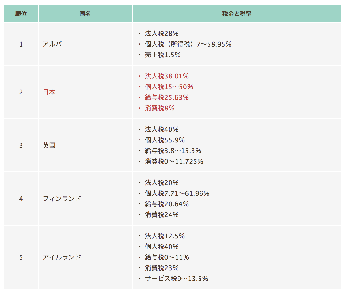 日本 重税ランキング 2位
