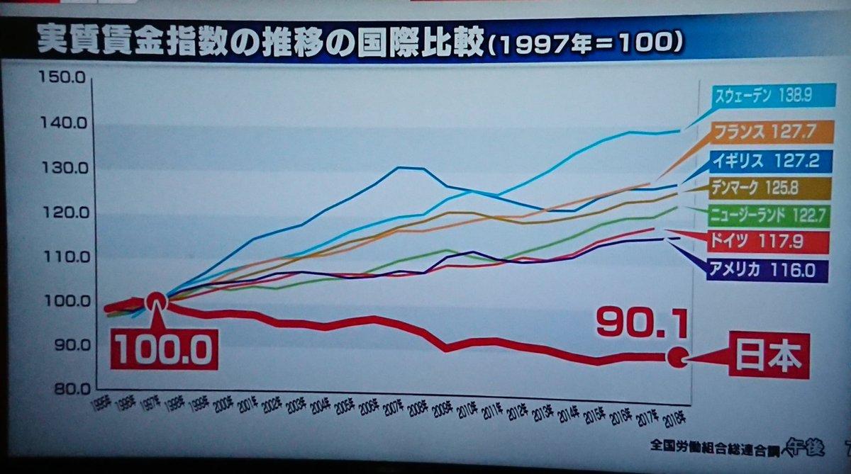 日本人 貧乏
