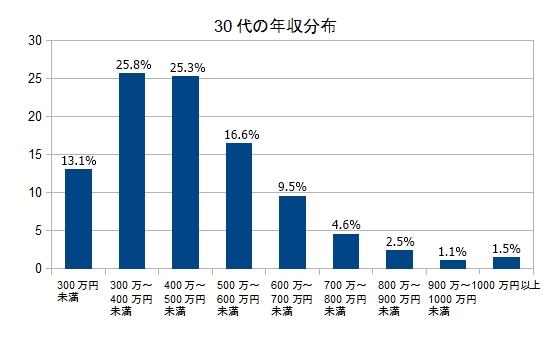 日本 30代 年収分布図 格差