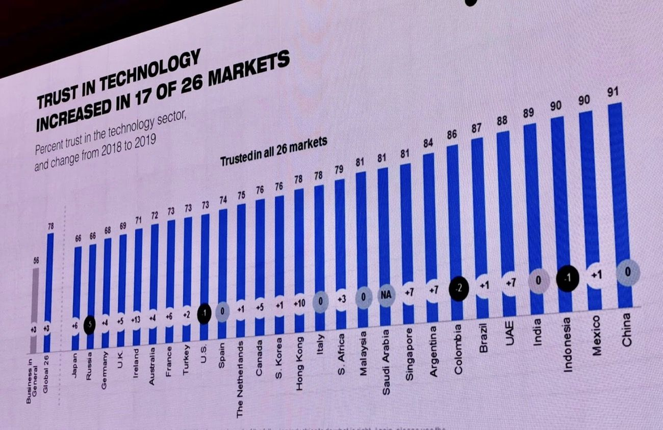 日本 テクノロジー 信頼度 主要国 最下位