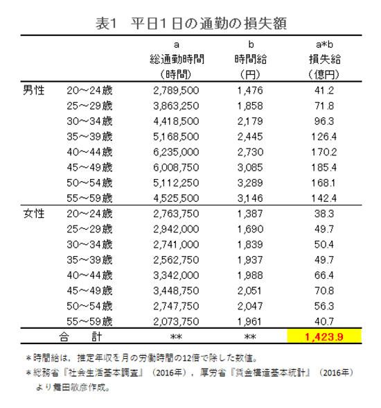 日本 通勤 労働生産性