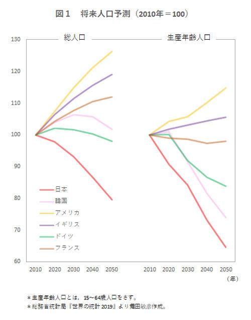 日本 人口激減 労働効率