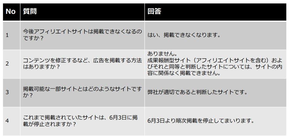 Yahoo! JAPAN広告 アフィリエイトサイト 排除 PPC オワコン