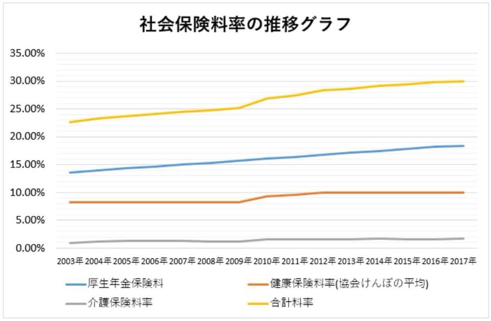 麻生太郎 年金 支給減額 2000万円