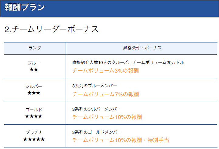Yacht Token(ヨットトークン) 紹介制度