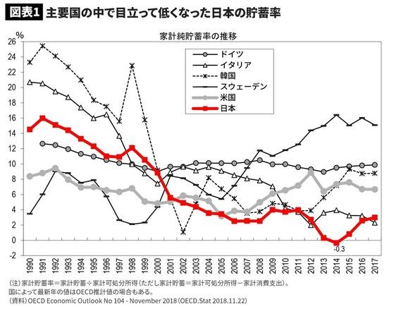 日本 貯蓄率 主要国 ダントツ 低水準