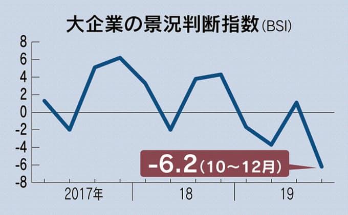 大企業 景況感 3年半ぶり 低水準 マイナス6.2